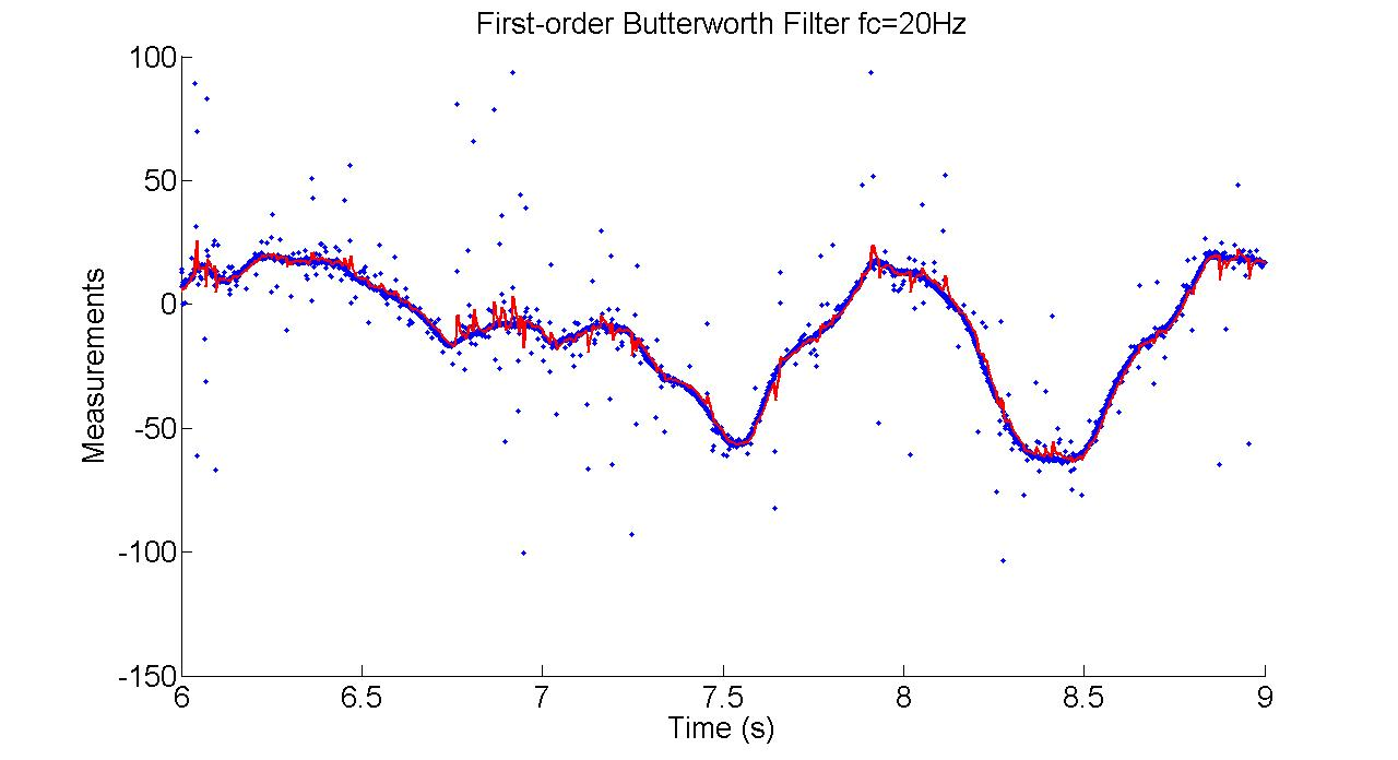 Rr Experiments Butterworth Filter Figure 2